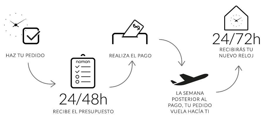 proceso-compra-nomon